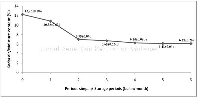 The changes of viability vigor and biochemical content of trema gambar sampul ccuart Image collections